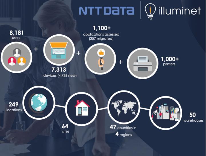 NTT Data | Illuminet End Client Merger (EUC)