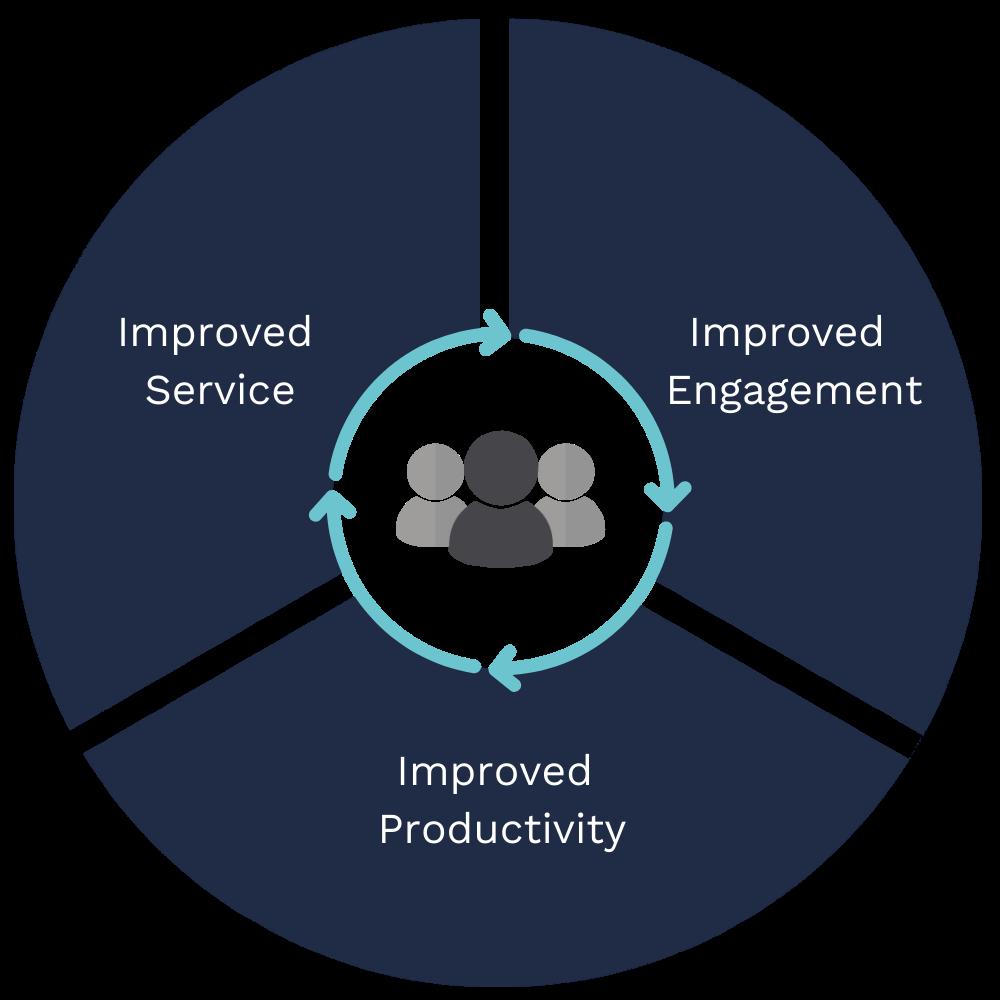 the three keys of a dynamic workplace